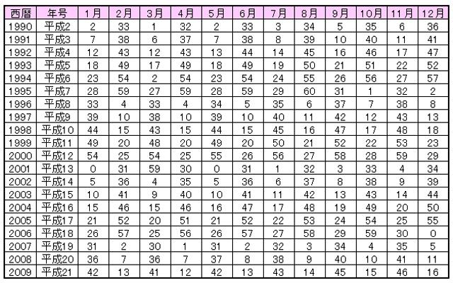 0学占い基本編運命数の出し方運命数早見表